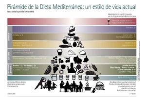 Isabel Bertomeu – Nutricionista de Fundación Dieta Mediterránea (FDM)