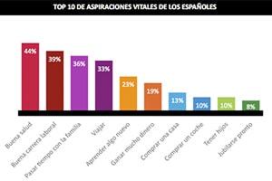 Un 44% de los españoles consideran que su principal aspiración en la vida es gozar de buena salud